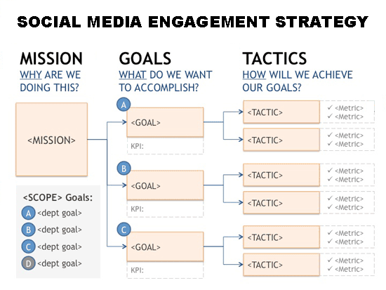 Social Media Engagement Strategy