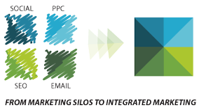 FROM MARKETING SILOS TO INTEGRATED MARKETING